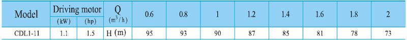 Máy bơm nước trục đứng CNP CDL 1-11 bảng thông số kỹ thuật