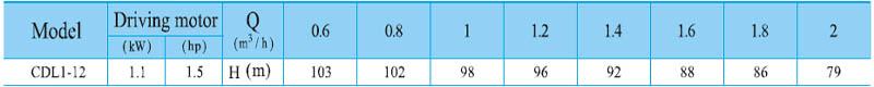 Máy bơm nước trục đứng CNP CDL 1-12 bảng thông số kỹ thuật