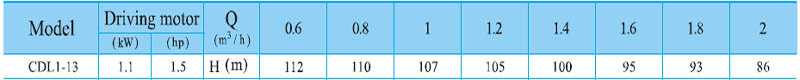 Máy bơm nước trục đứng CNP CDL 1-13 bảng thông số kỹ thuật