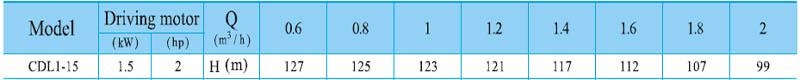 Máy bơm nước trục đứng CNP CDL 1-15 bảng thông số kỹ thuật