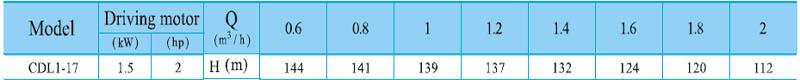Máy bơm nước trục đứng CNP CDL 1-17 bảng thông số kỹ thuật