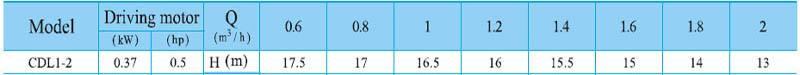 Máy bơm nước trục đứng CNP CDL 1-2 bảng thông số kỹ thuật