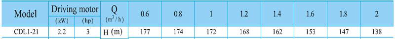 Máy bơm nước trục đứng CNP CDL 1-21 bảng thông số kỹ thuật
