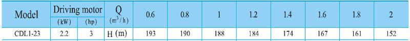 Máy bơm nước trục đứng CNP CDL 1-23 bảng thông số kỹ thuật