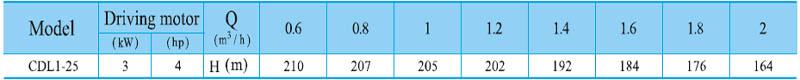 Máy bơm nước trục đứng CNP CDL 1-25 bảng thông số kỹ thuật