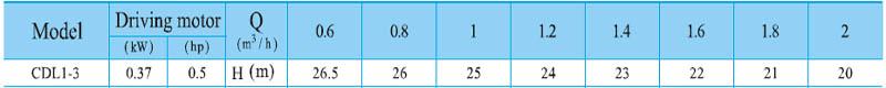 Máy bơm nước trục đứng CNP CDL 1-3 bảng thông số kỹ thuật