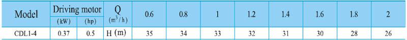 Máy bơm nước trục đứng CNP CDL 1-4 bảng thông số kỹ thuật