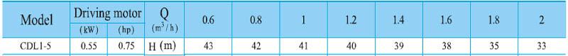 Máy bơm nước trục đứng CNP CDL 1-5 bảng thông số kỹ thuật