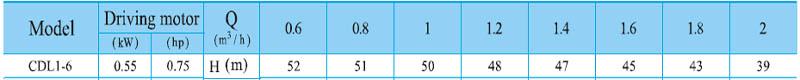 Máy bơm nước trục đứng CNP CDL 1-6 bảng thông số kỹ thuật