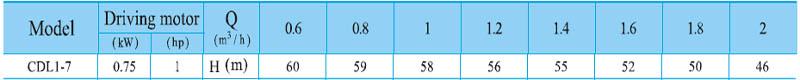 Máy bơm nước trục đứng CNP CDL 1-7 bảng thông số kỹ thuật