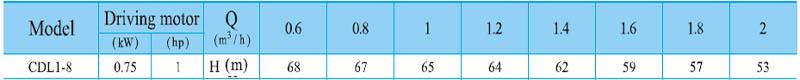 Máy bơm nước trục đứng CNP CDL 1-8 bảng thông số kỹ thuật
