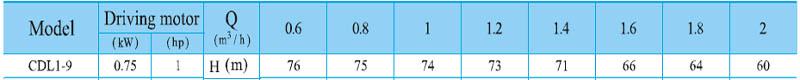 Máy bơm nước trục đứng CNP CDL 1-9 bảng thông số kỹ thuật