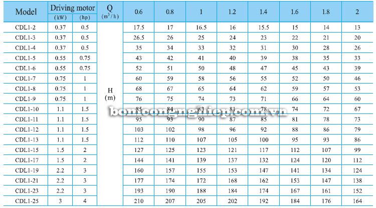 Máy bơm nước trục đứng CNP CDL1 bảng thông số kỹ thuật