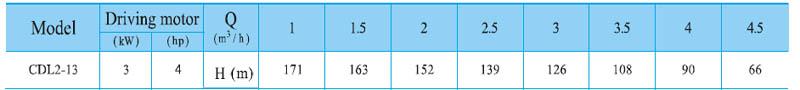 Máy bơm nước trục đứng CNP CDL2-13 bảng thông số kỹ thuật