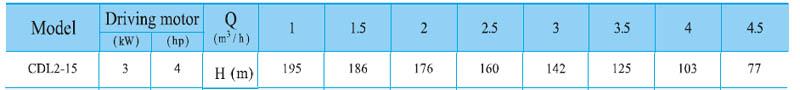 Máy bơm nước trục đứng CNP CDL2-15 bảng thông số kỹ thuật