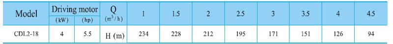 Máy bơm nước trục đứng CNP CDL2-18 bảng thông số kỹ thuật