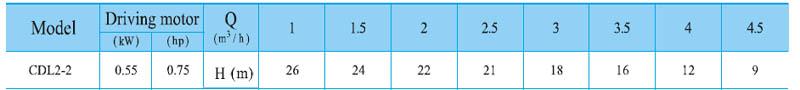 Máy bơm nước trục đứng CNP CDL2-2 bảng thông số kỹ thuật