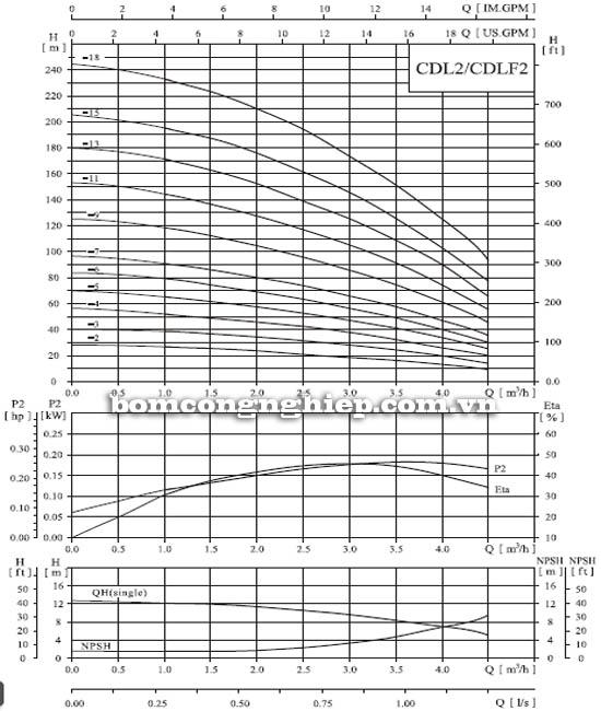 Máy bơm nước trục đứng CNP CDL2-2 biểu đồ hoạt động