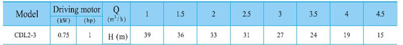 Máy bơm nước trục đứng CNP CDL2-3 bảng thông số kỹ thuật