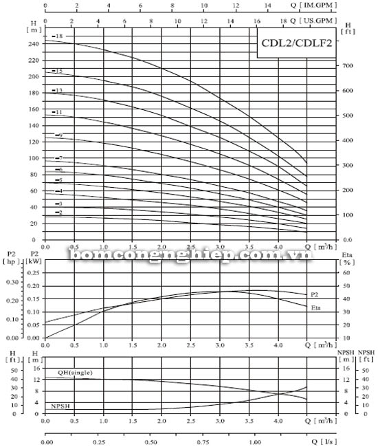 Máy bơm nước trục đứng CNP CDL2-3 biểu đồ thông số hoạt động