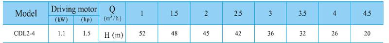 Máy bơm nước trục đứng CNP CDL2-4 bảng thông số kỹ thuật