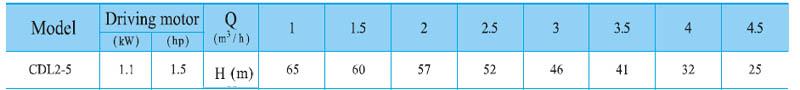 Máy bơm nước trục đứng CNP CDL2-5 bảng thông số kỹ thuật