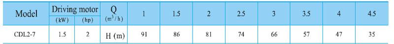 Máy bơm nước trục đứng CNP CDL2-7 bảng thông số kỹ thuật