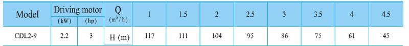 Máy bơm nước trục đứng CNP CDL2-9 bảng thông số kỹ thuật