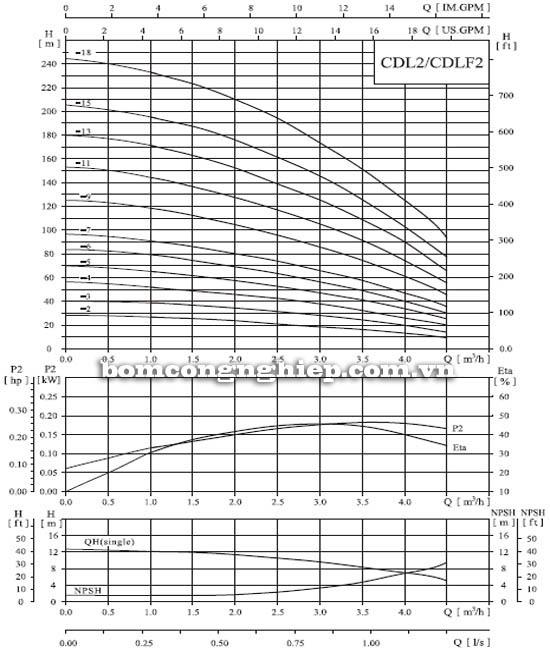 Máy bơm nước trục đứng CNP CDL2-9 biểu đồ hoạt động