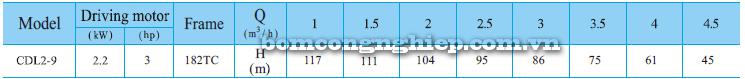 Máy bơm nước trục đứng CNP CDLF2-9 bảng thông số kỹ thuật