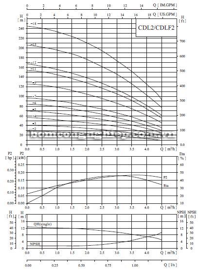 Máy bơm nước trục đứng CNP CDLF2-9 biểu đồ lưu lượng