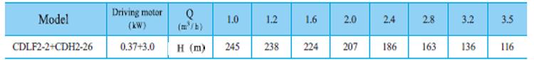 Máy bơm nước trục đứng CNP CDLF2-2 bảng thông số kỹ thuật