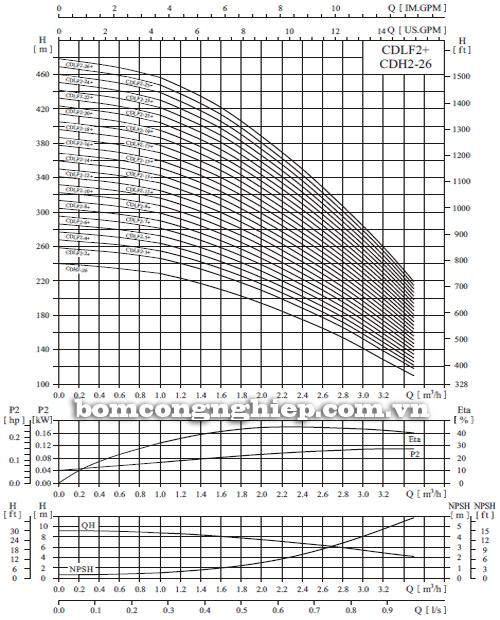 Máy bơm nước trục đứng CNP CDLF2-2 biểu đồ hoạt động