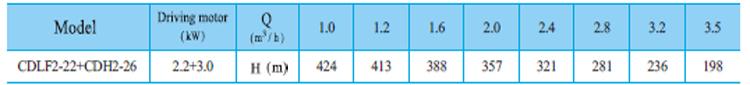 Máy bơm nước trục đứng CNP CDLF2-22 bảng thông số kỹ thuật