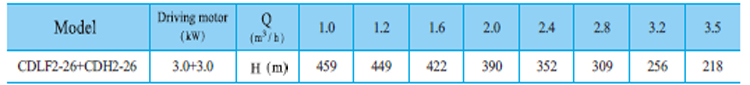 Máy bơm nước trục đứng CNP CDLF2-26 bảng thông số kỹ thuật