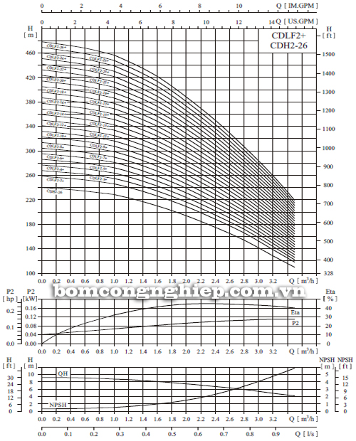 Máy bơm nước trục đứng CNP CDLF2-4 biểu đồ hoạt động