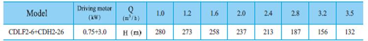Máy bơm nước trục đứng CNP CDLF2-6 bảng thông số kỹ thuật