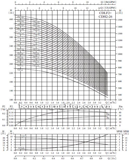 Máy bơm nước trục đứng CNP CDLF2-6 biểu đồ hoạt động