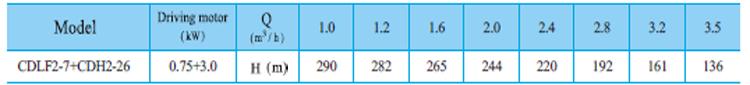 Máy bơm nước trục đứng CNP CDLF2-7 bảng thông số kỹ thuật