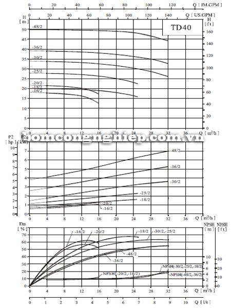 Máy bơm nước trục đứng CNP TD 40 biểu đồ hoạt động