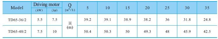 Máy bơm nước trục đứng CNP TD 65 bảng thông số kỹ thuật