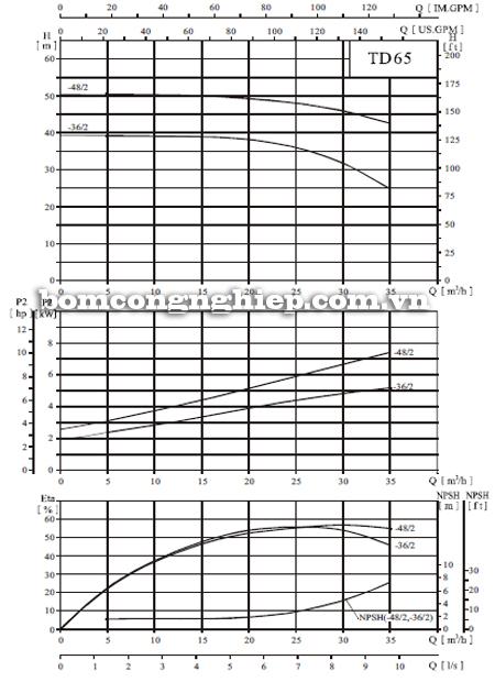 Máy bơm nước trục đứng CNP TD 65 biểu đồ hoạt động