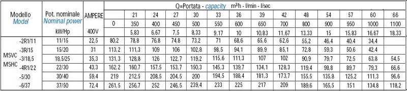 Máy bơm nước trục đứng Matra MS-C bảng thông số kỹ thuật