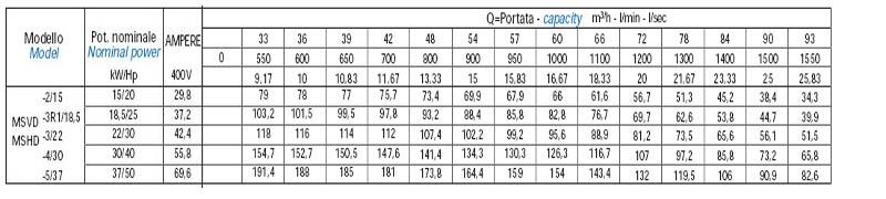 Máy bơm nước trục đứng Matra MS-D bảng thông số kỹ thuật