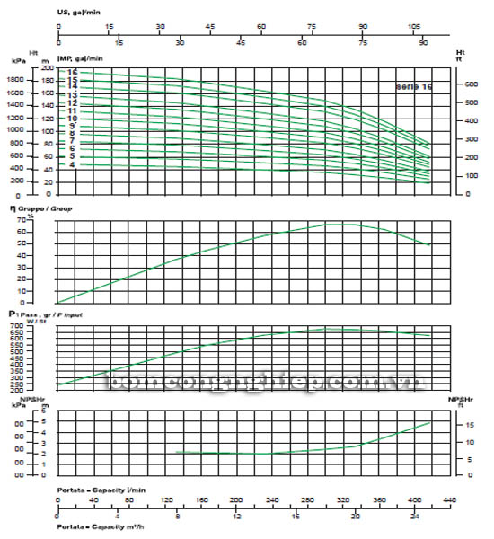 Máy bơm nước trục đứng Sealand MVX 16 biểu đồ hoạt động