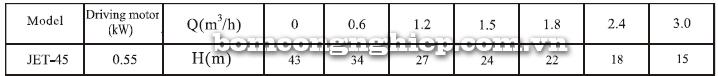 Máy bơm nước trục ngang CNP JET-45 bảng thông số kỹ thuật