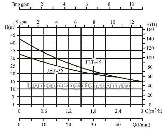 Máy bơm nước trục ngang CNP JET-45 biểu đồ lưu lượng