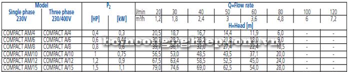 Máy bơm nước trục ngang Ebara COMPACT A bảng thông số kỹ thuật