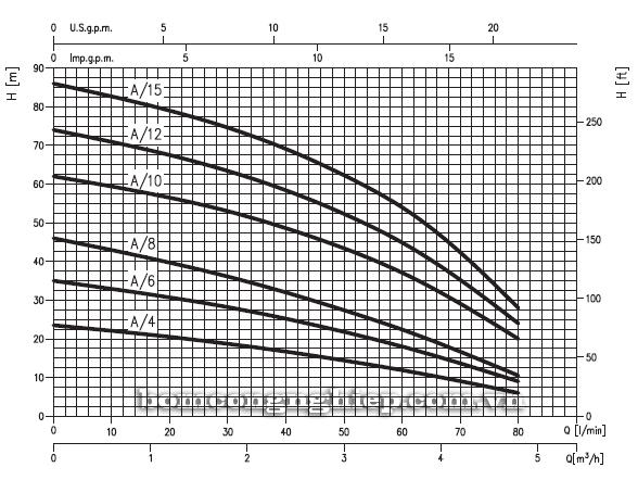 Máy bơm nước trục ngang Ebara COMPACT A biểu đồ lưu lượng