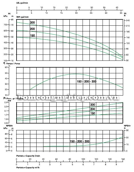 Máy bơm nước trục ngang Sealand MK 150 biểu đồ lưu lượng